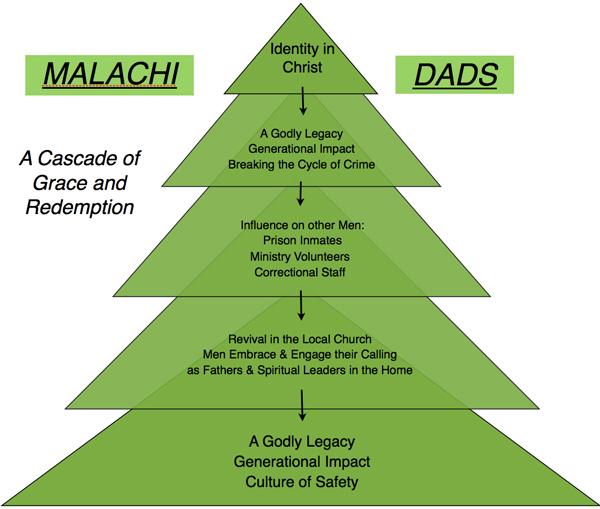 MALACHI DADS CascadeKL-600